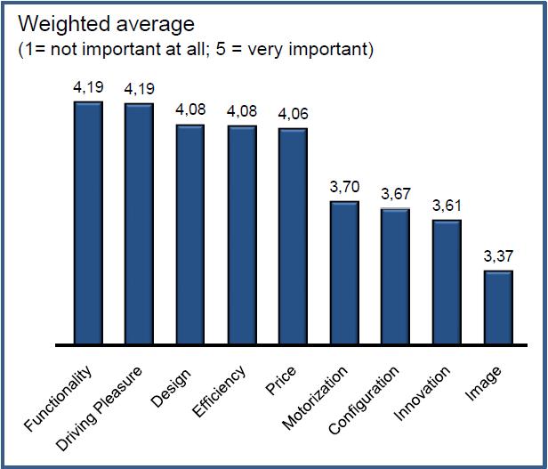 InterNations Expat Survey Global Car Brands